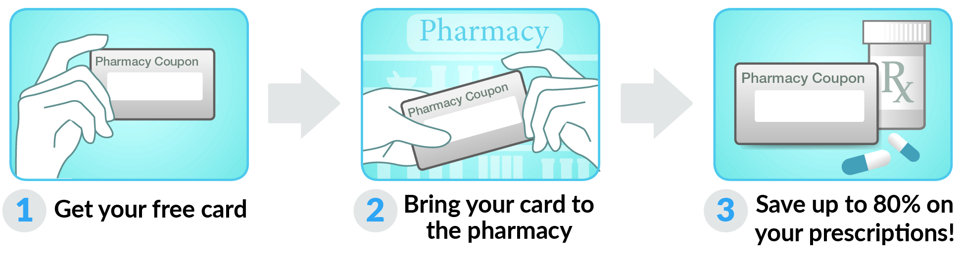 How to use Indiana Drug Card Card